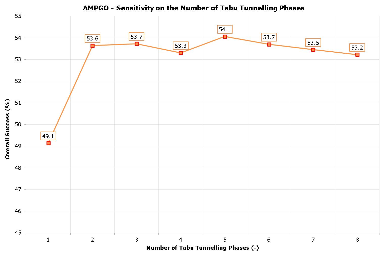 The AMPGO Solver — AMPGO 0 1 0 documentation